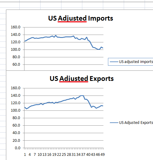 Nominal worldwide data doesnt demonstrate a real American recovery