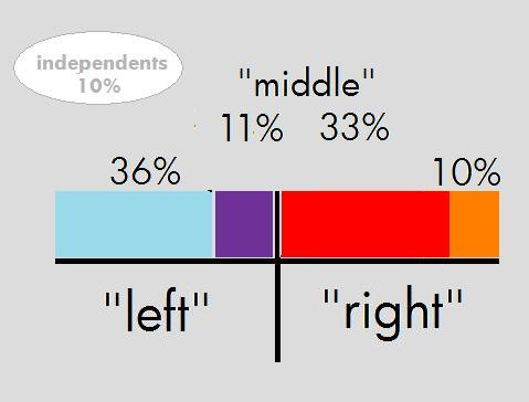2008_US_Presidential_Political_Spectrum_Left_Right